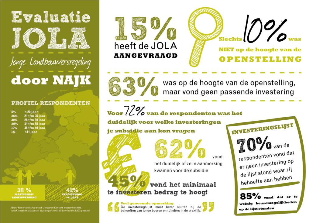 infographic-evaluatie-jola-2016